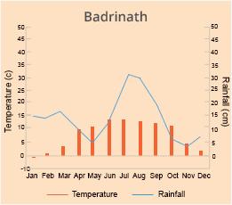 Badrinath