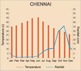Chennai weather - Weather in Chennai - weather forecast ...